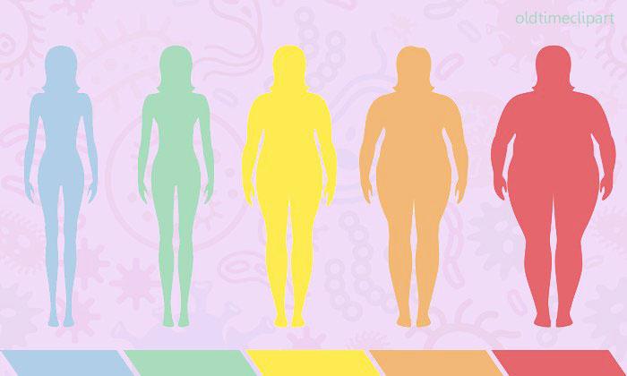 การแพร่ระบาดของโรคอ้วน